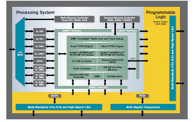 Xilinx Zynq-7000的汽车可编程SOC芯片的详细资料说明