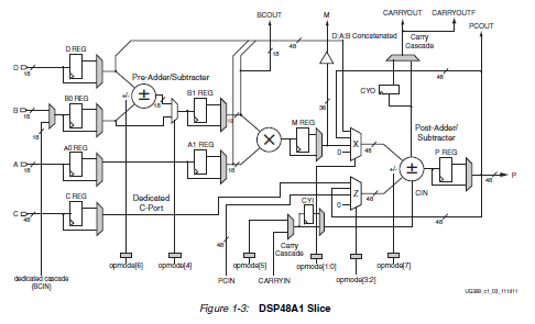 spartan-6 FPGA DSP48A1芯片的详细资料介绍