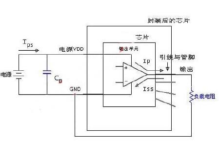 集成电路的EMC设计和测试方法解析
