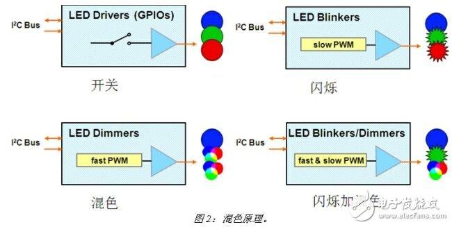 基于PCA9633四路LED驱动器的内部结构及驱动原理解析