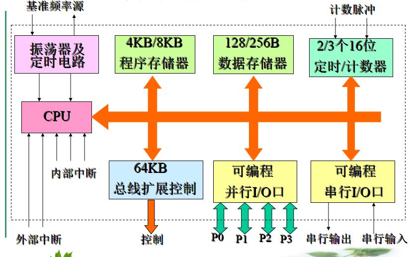 单片机教程之MCS51单片机的资料结构说明