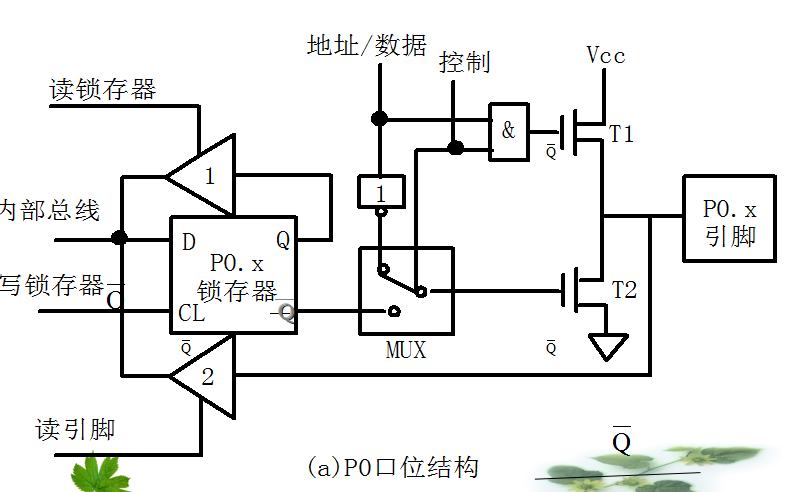 单片机教程之并行接口P0到P3和单片机的中断系统资料概述