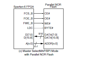 spartan-6 FPGA的配置资料说明