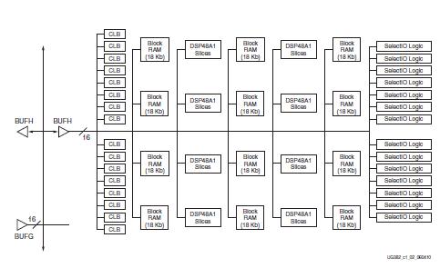 spartan-6 FPGA的时钟资源的用户指南资料免费下载