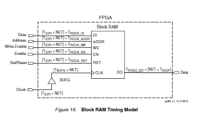 Spartan-6 FPGA块RAM的技术参考资料免费下载