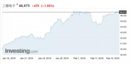 存储芯片的降价潮即将过去 三星、SK海力士、美光股价集体上扬