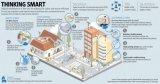 十个方面来看一看智能城市如何助推经济发展