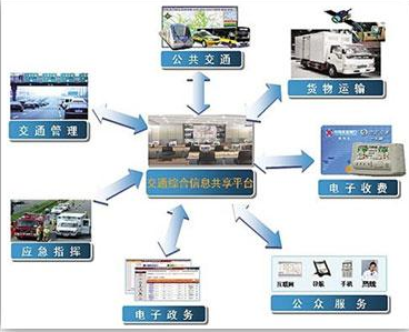 嵌入式一体化的智能化产品在智能交通领域内的应用获得广泛认同