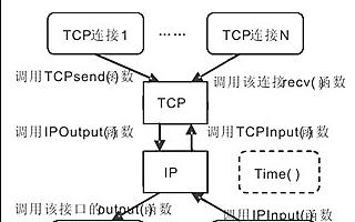 一种基于嵌入式TCP/IP软件体系结构的优化设计和实现方案详解