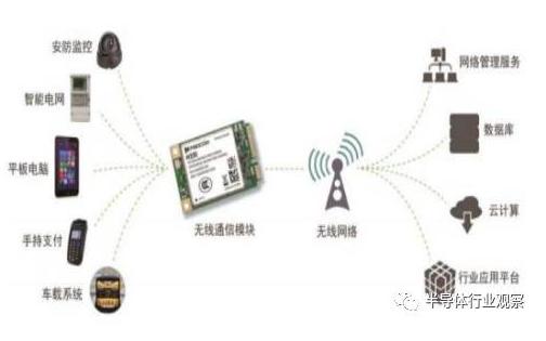 无线通信模块产品行业的详细资料分析