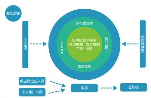 基于WTA新零售产业区块链应用平台解决方案