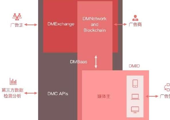 区块链去中心化数字广告系统DMChain介绍