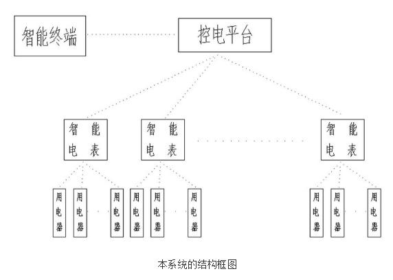 智能电表系统的原理及设计