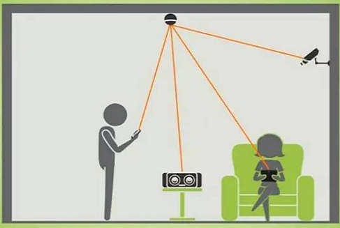 使用WIFI对手机进行无线充电的技术是我们研究的方向
