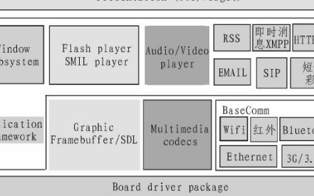 基于Blackfin嵌入式系统硬件平台的数码相框...
