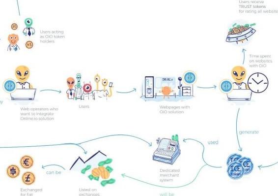Online.io平台将利用区块链来实现互联网的突破性变革