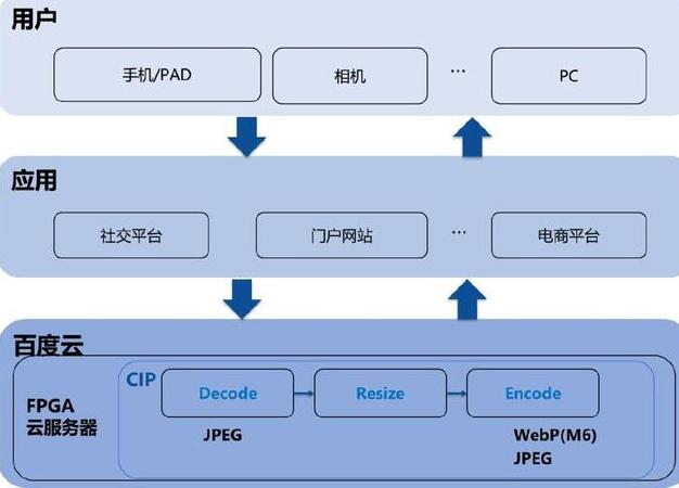FPGA加速解决方案逐渐成为图像处理领域的趋势
