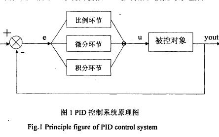 基于自整定PID控制器的温度控制系统资料研究分析