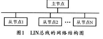 汽车车门控制系统的LIN总线通信模块设计