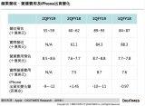 苹果最大危机是iPhone还是中国市场