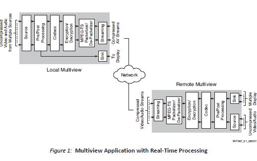 具有视频编解码器和图形引擎的Xilinx高级多媒体解决方案