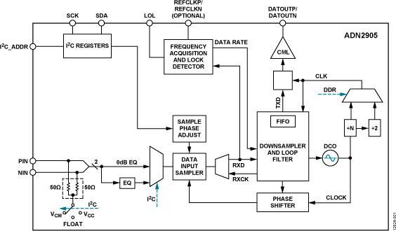 ADN2905 具有614.4 Mbps至10.3125 Gbps放大器/均衡器的CPRI和10G以太網數據恢復IC