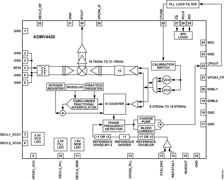 ADMV4420 具有集成小數 N 分頻 PLL 和 VCO 的 K 波段下變頻器