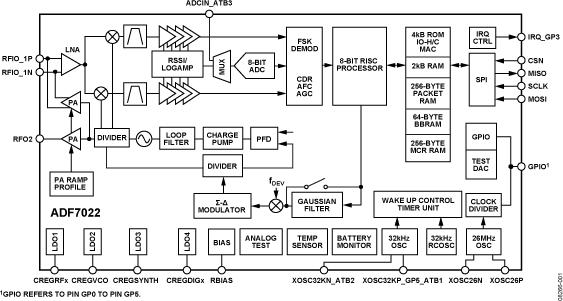 ADF7022 io-homecontrol® ...