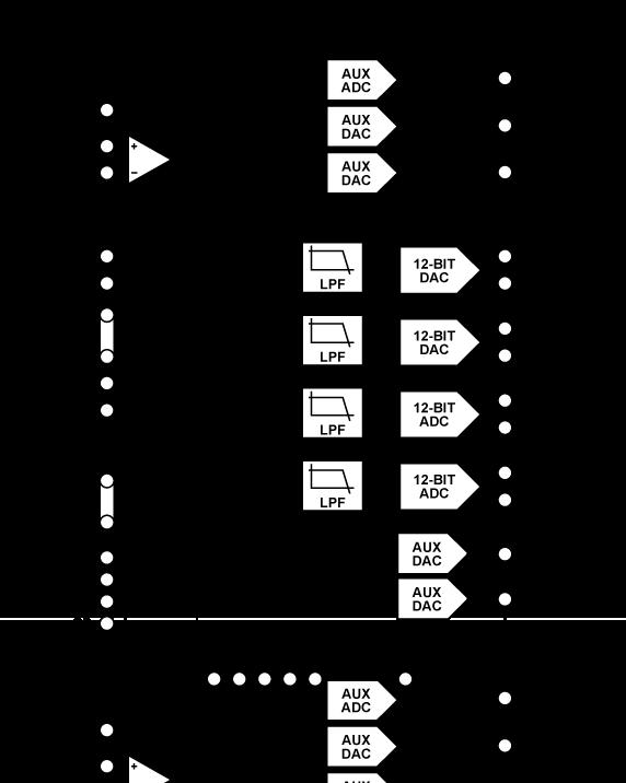 AD9963 10/12位、低功耗、宽带MxFE