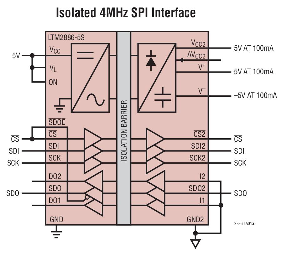 LTM2886 具固定 ±5V 和可调 5V 稳定电源的 SPI / 数字或 I2C μModule 隔离器