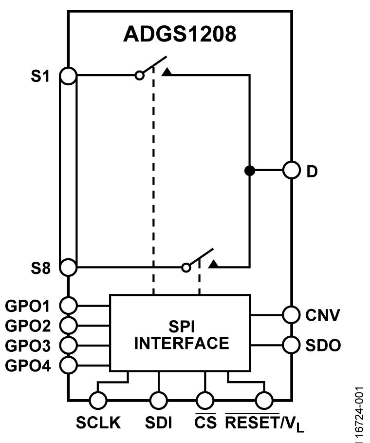 ADGS1208 SPI 接口、低 CON & QINJ、±15V/+12V、1.8V 逻辑控制、8:1 多路复用器
