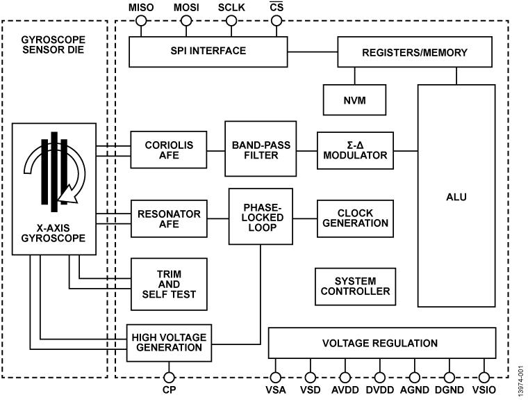 ADXRS910 侧翻检测层内陀螺仪