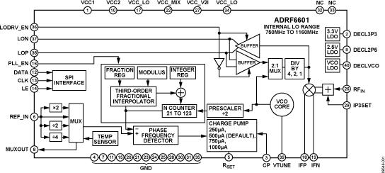 ADRF6601 750 MHz至1160 MHz接收混频器,集成小数N分频PLL和VCO