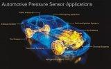 一文解析汽车压力传感器的发展历史