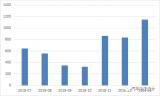 盘点近半年日韩电池在国内的情况