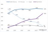 日本的半导体市场影响力和份额自1990年以来,发...