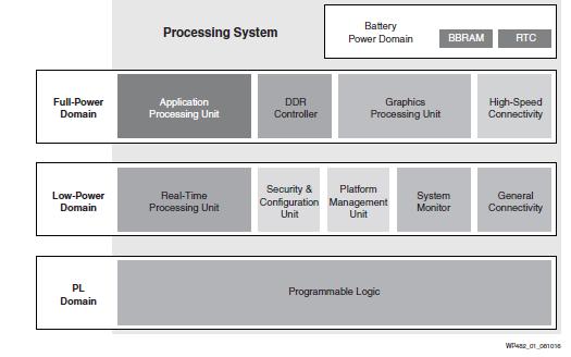 如何使用Zynq UltraScale和MPSOC管理电源和性能资料说明