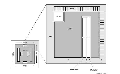 XA Spartan-3E汽车FPGA系列数据手册免费下载