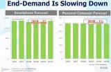 预测2019年全球半导体市场发展趋势