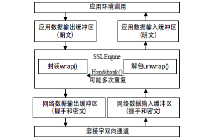 Java新IO的Web安全网关设计资料说明