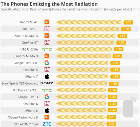德国联邦发布16款手机辐射测试结果三星手机辐射最低小米和一加偏高
