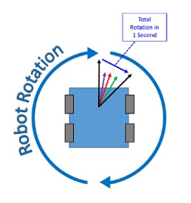 陀螺仪不会简单地输出机器人已旋转的度数