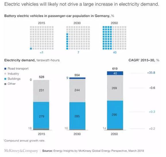 电动汽车对全球能源系统影响详细剖析