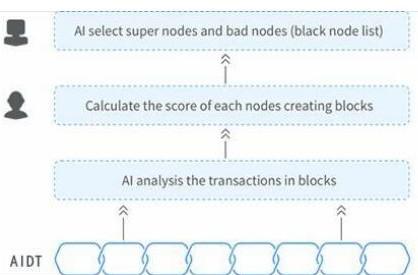 区块链去中心化的数字资产AIDT介绍