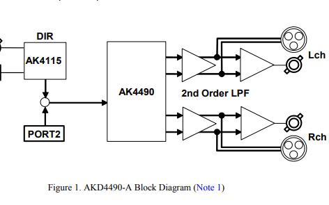 AKD4490-A评估板的数据手册免费下载