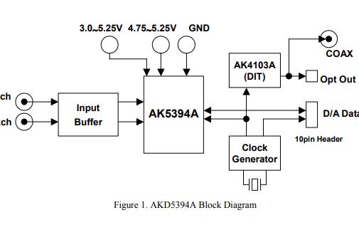 AKD5394A 24位A/D转换器评估板的数据手册免费下载