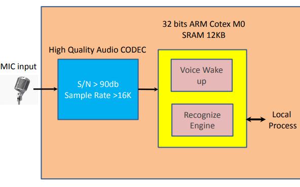 W1807M9160VR离线语音模块的详细资料简介