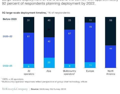 5G的更新换代将会在2022年前后达到高潮