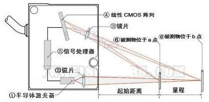 激光位移传感器的激光三角测量法原理与激光回波分析...