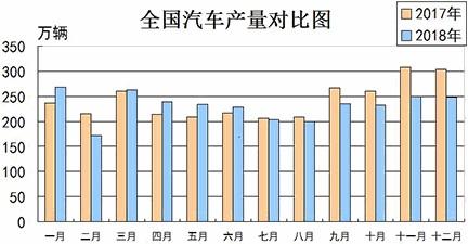 2018年和2017年全国汽车产量月度对比图(图片来源:中国汽车工业协会)